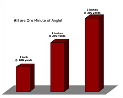 Min Chart Understanding Minutes Of Angle
